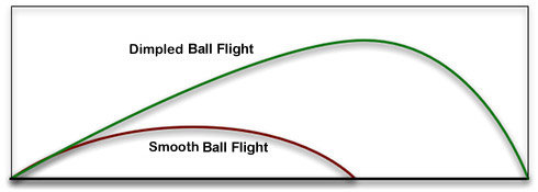 Image result for golf ball flight